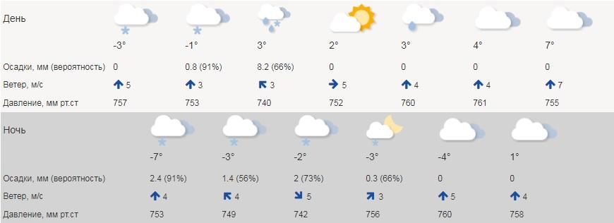 В Курганской области будет солнечно и тепло