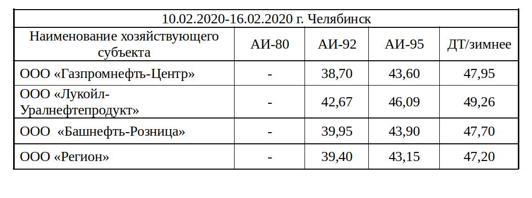 Цены на бензин Челябинск