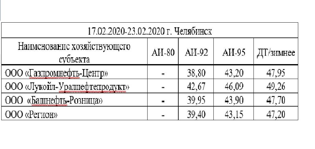 Челябинское УФАС зафиксировало снижение цены на бензин АИ-95
