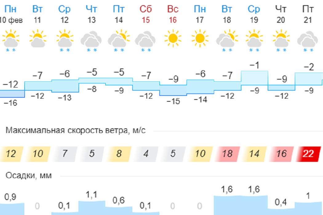 Синоптики пообещали Екатеринбургу небольшое потепление