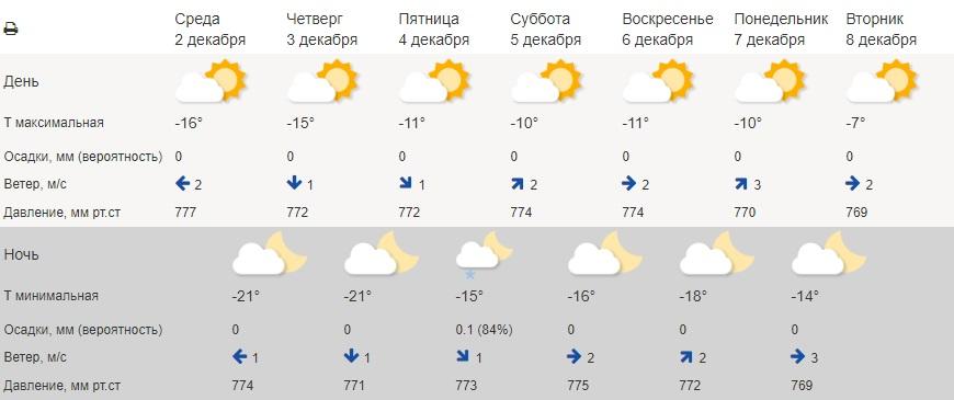 В Курганской области похолодает до -20 градусов