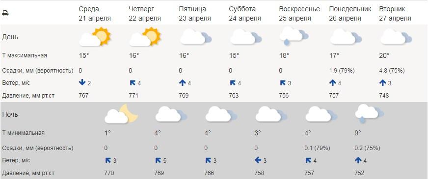 В Курганской области ожидается потепление до +20 градусов