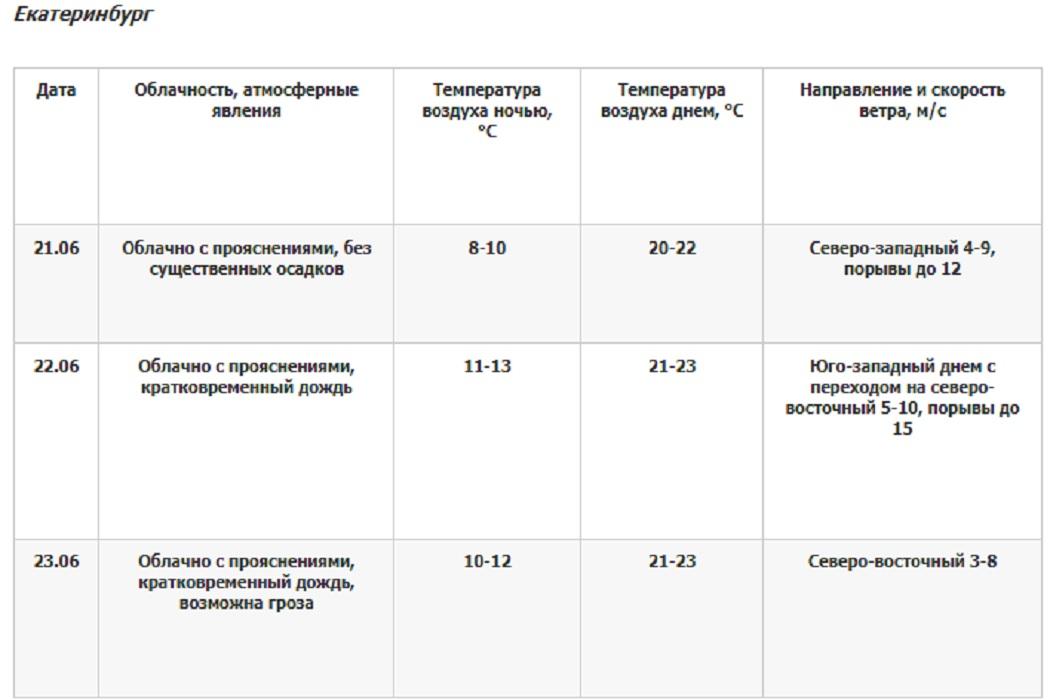 В Екатеринбурге с 22 июня начнутся крастковременные дожди