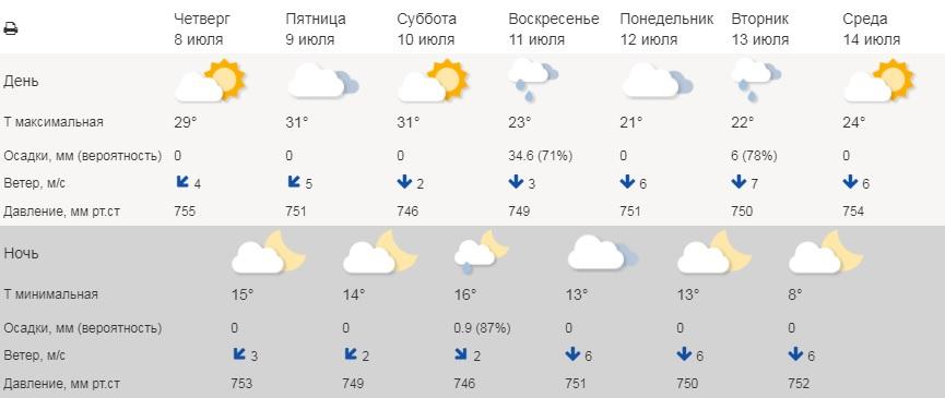 На выходных зауральцев ожидает солнечная погода и дождь