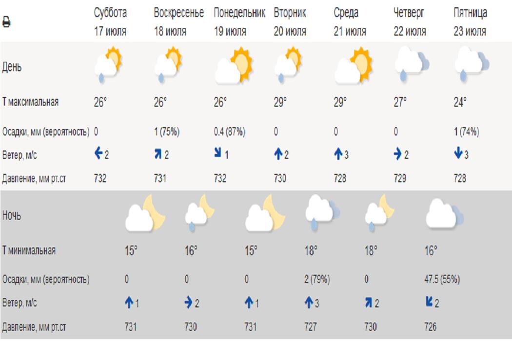 В Свердловской области ожидается потепление до +29 градусов