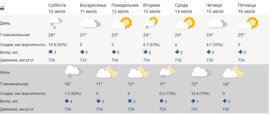 В Свердловской области ожидается похолодание до +11 градусов