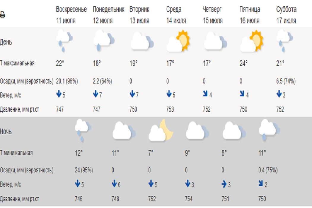 В Курганской области ожидается похолодание до +3 градусов