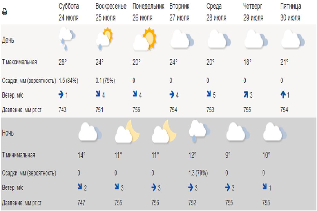В Курганской области ожидается похолодание до +9 градусов