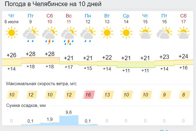 8 июля в Челябинской области МЧС объявило штормовое предупреждение