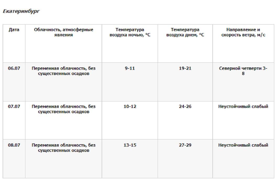 Уральские синоптики обещают жару до +31 градусов накануне выходных