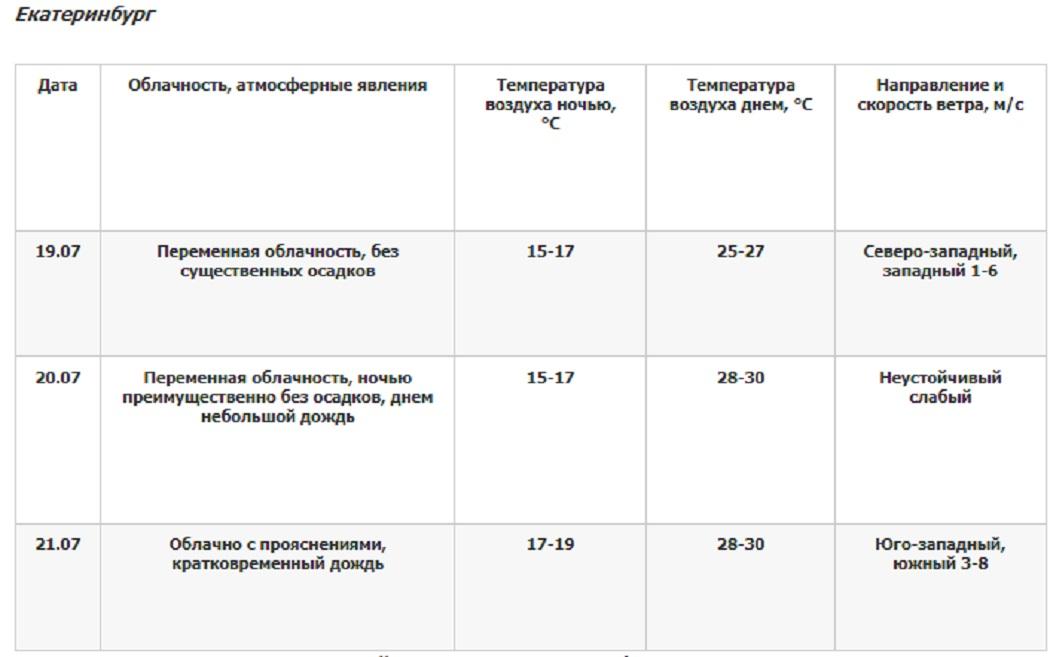 В Екатеринбург возвращается 30-градусная жара с 20 июля