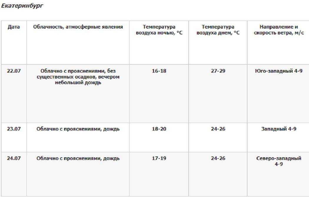 В Екатеринбурге в выходные ожидаются дожди и облачность