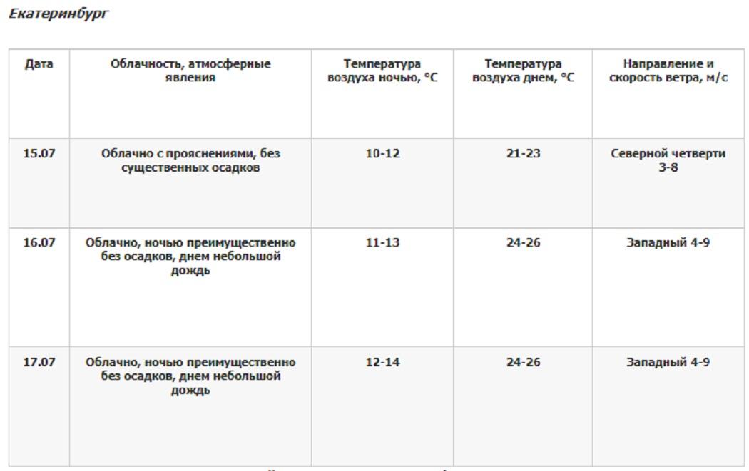 В Екатеринбурге в выходные потеплеет до +26 градусов и пройдёт дождь