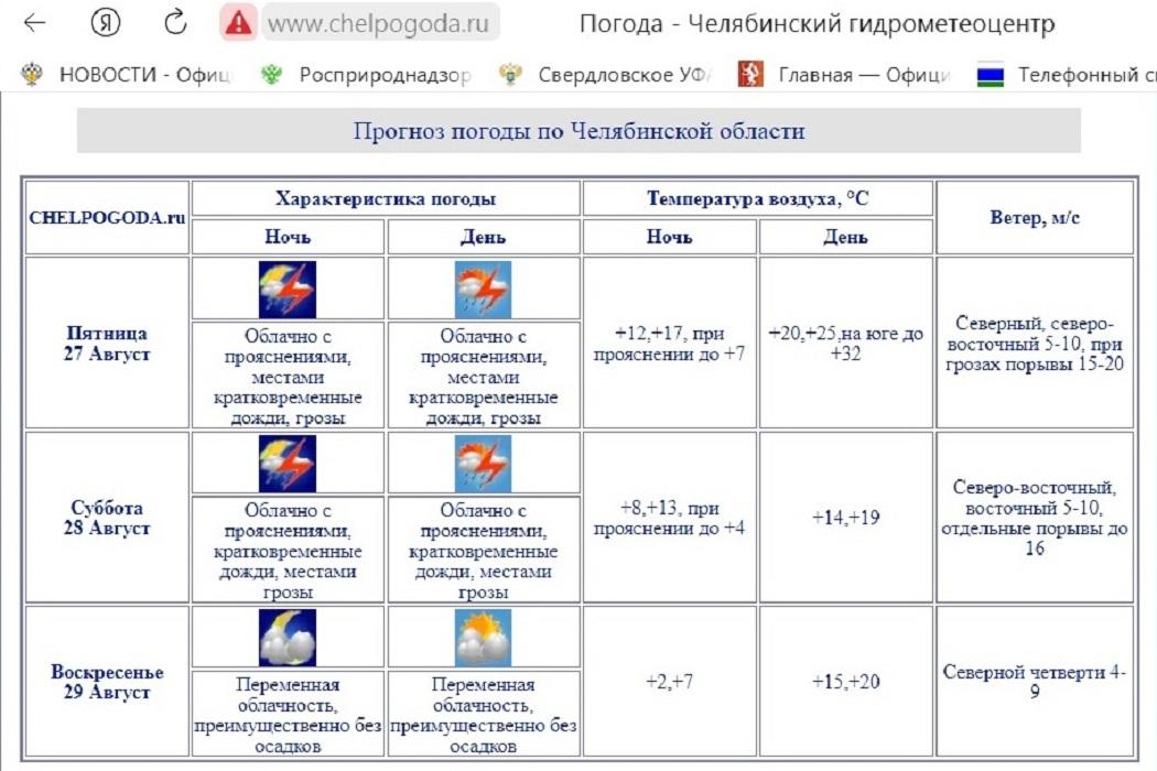 В Челябинской области похолодает до +14 градусов
