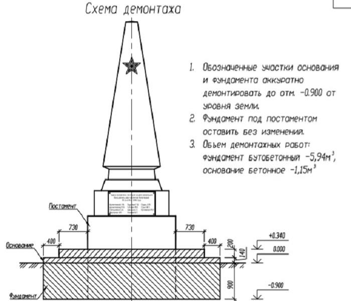 В горсаду Кургана обновят обелиск памяти павшим комиссарам