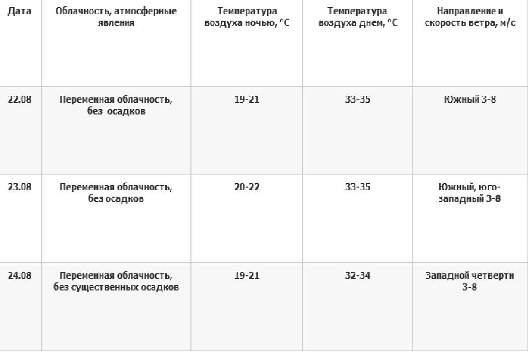 В Екатеринбурге побит температурный рекорд 1935 года