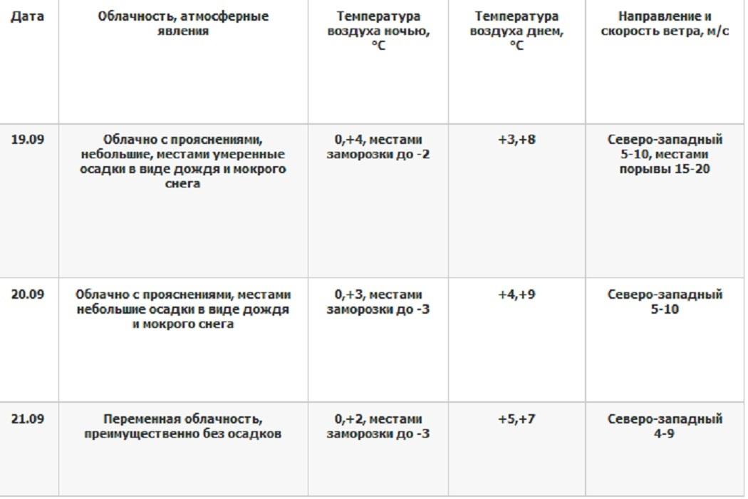 В Свердловской области в выходные выпадет снег