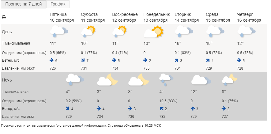 Штормовое предупреждение на Урале продлено из-за ветра с порывами 20 м/с