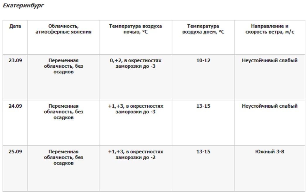 В Екатеринбурге потеплеет до +15 градусов в пятницу и субботу