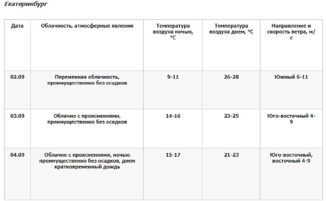 В Екатеринбурге в субботу ожидается дождь и +23 градуса тепла