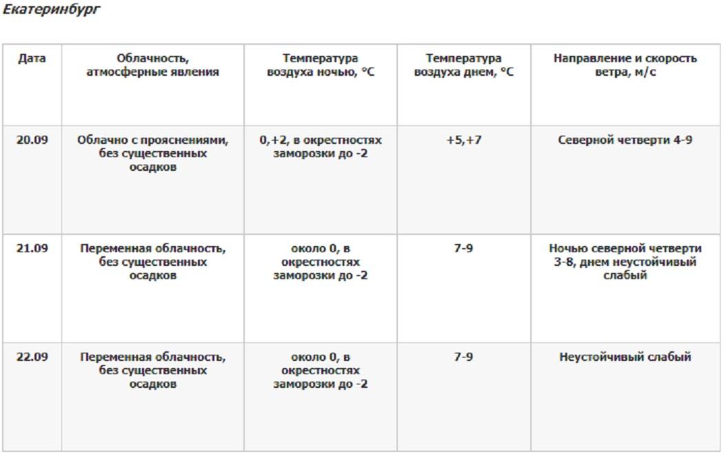 В Екатеринбурге ветер стихнет и потеплеет до +9 к 22 сентября