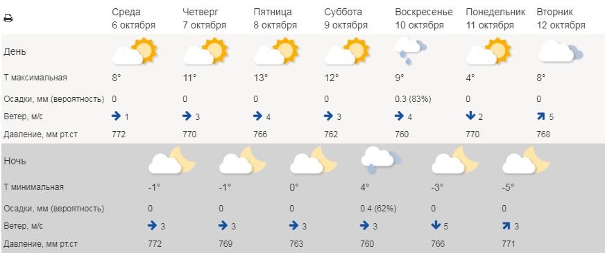 Ближе к выходным в Курганской области потеплеет, а потом похолодает